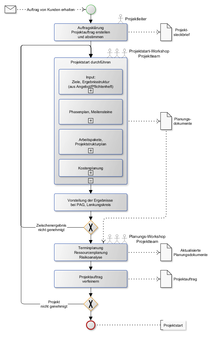 Projektmanagement Methoden In Der Angebotsphase Martin Riebl